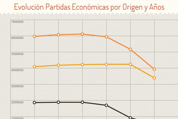 evolucion-partidas-economicas-sad-andalucia