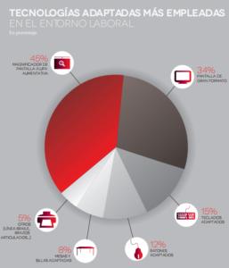 Estadísticas del Informe de la Fundación Adecco. / F. A.